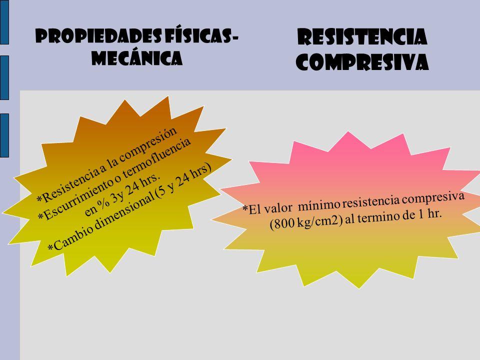 Propiedades físicas- mecánica RESISTENCIA COMPRESIVA