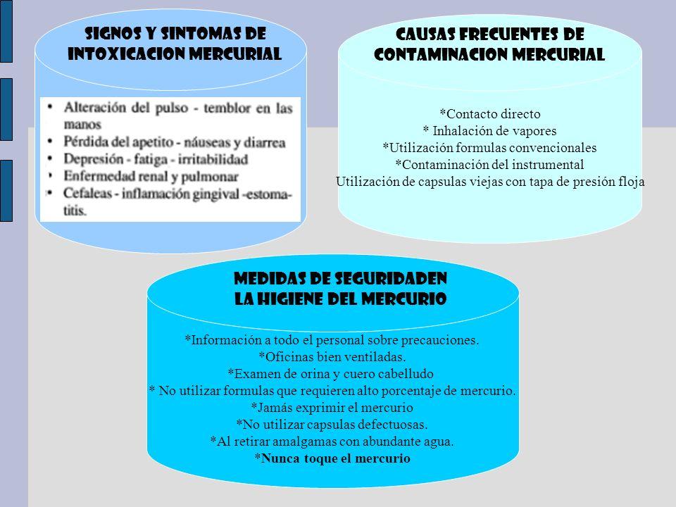 SIGNOS Y SINTOMAS DE INTOXICACION MERCURIAL