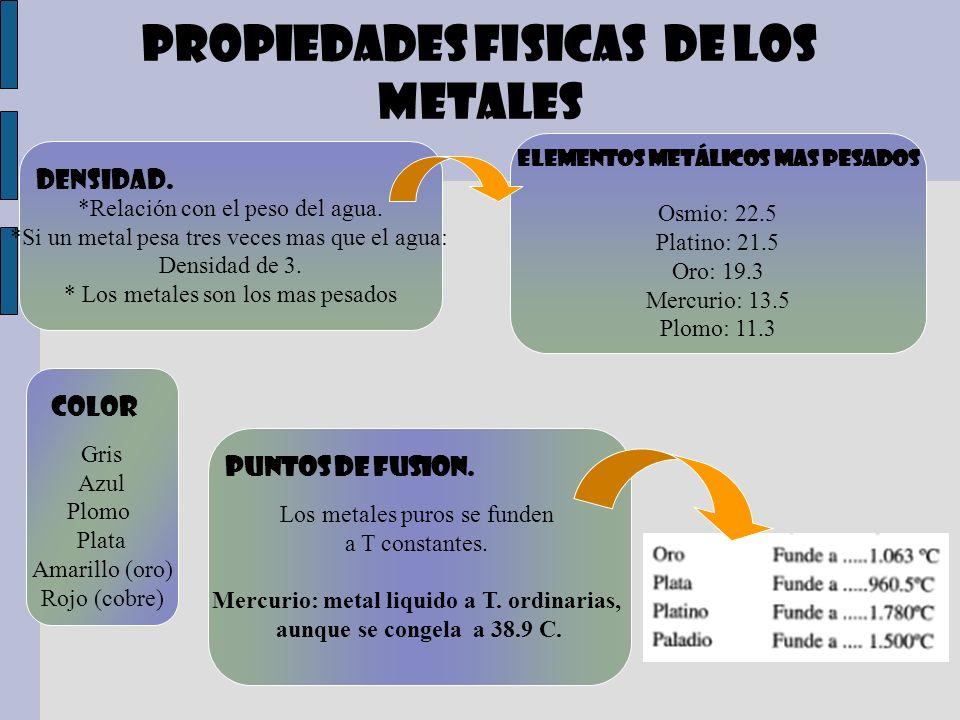 PROPIEDADES FISICAS DE LOS METALES
