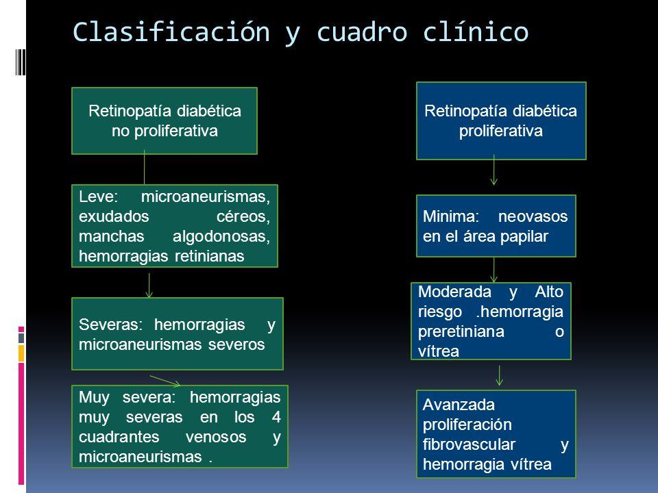 Clasificación y cuadro clínico