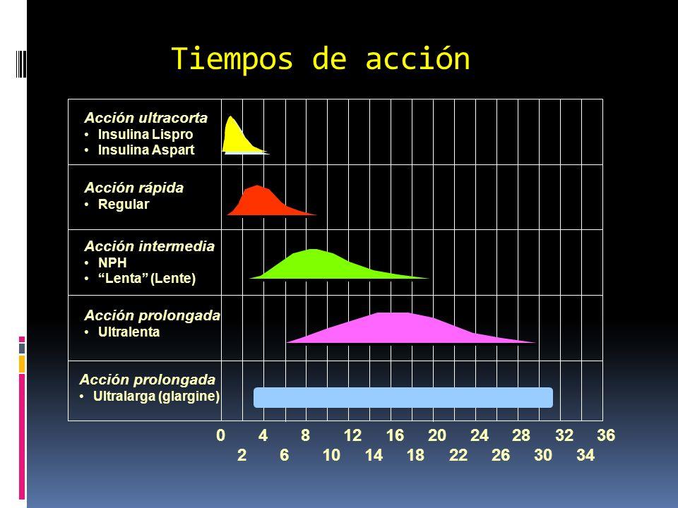 Tiempos de acción Acción ultracorta. Insulina Lispro. Insulina Aspart. Acción rápida. Regular. Acción intermedia.