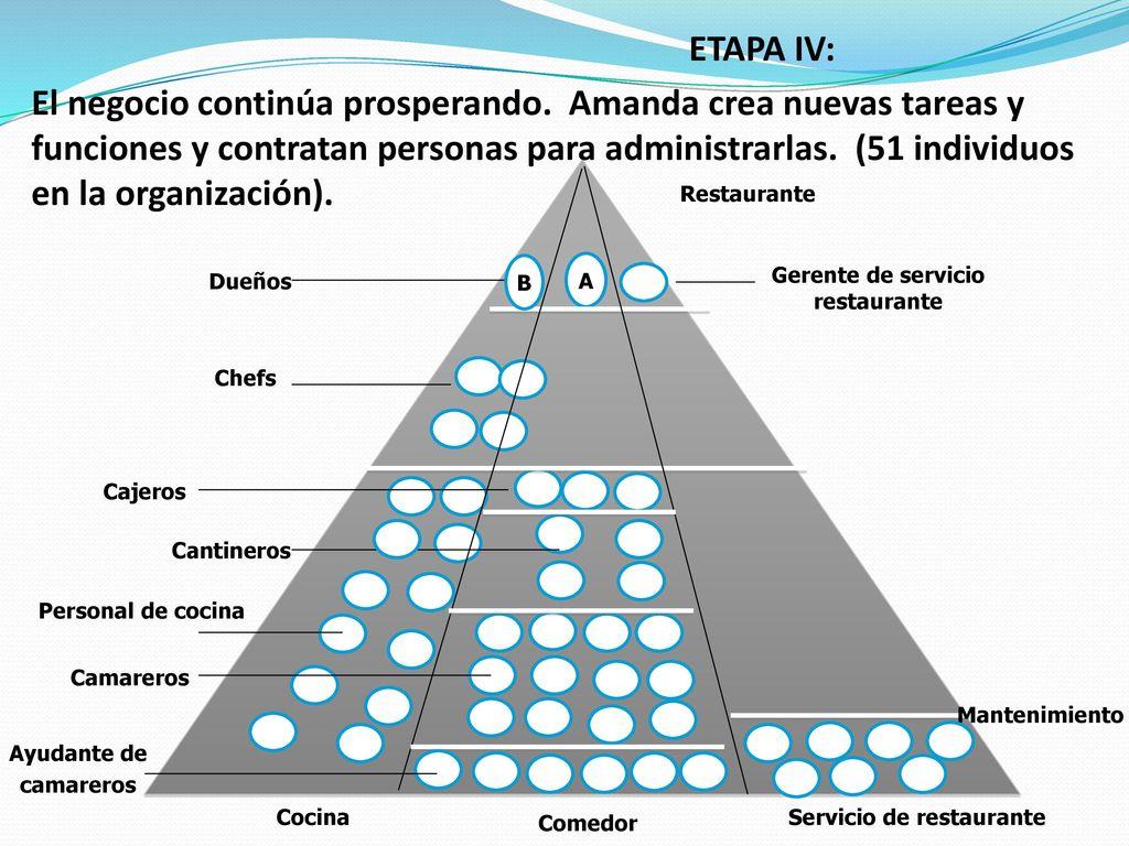 UNIDAD II Objetivo: Discutir el proceso administrativo como la ...