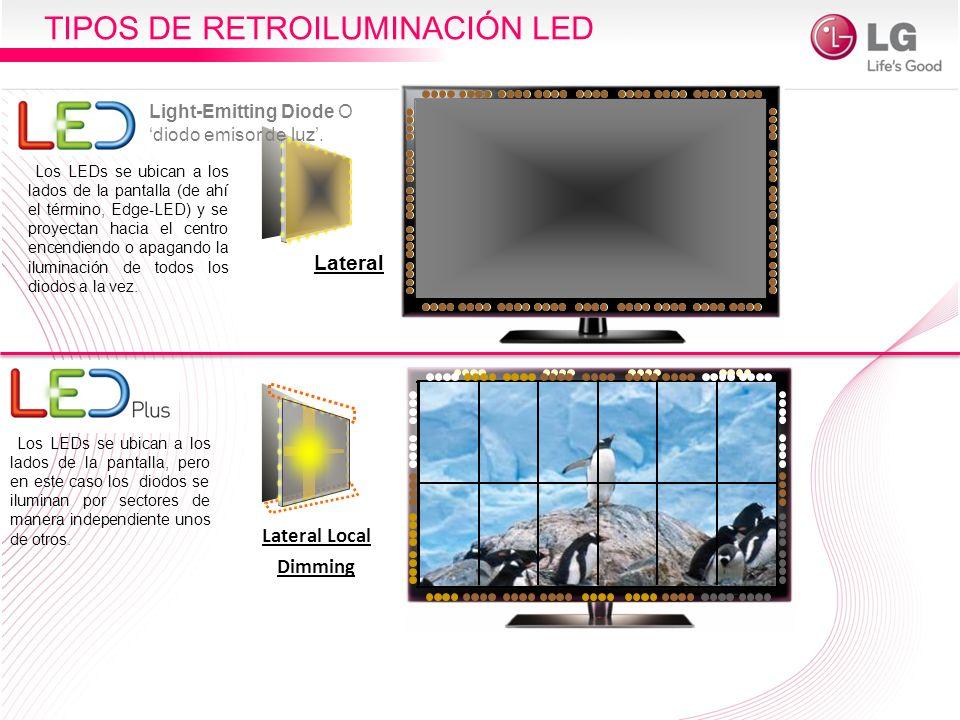TIPOS DE RETROILUMINACIÓN LED