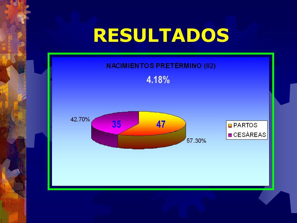 RESULTADOS 4.18% 35 47