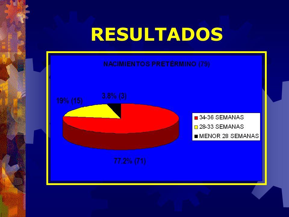 RESULTADOS 3.8% (3) 19% (15) 77.2% (71)