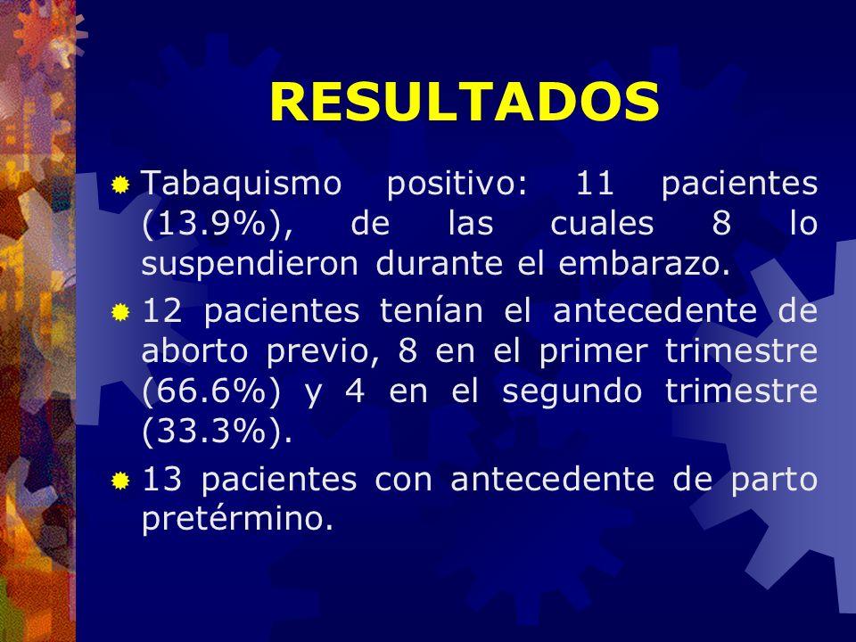 RESULTADOS Tabaquismo positivo: 11 pacientes (13.9%), de las cuales 8 lo suspendieron durante el embarazo.