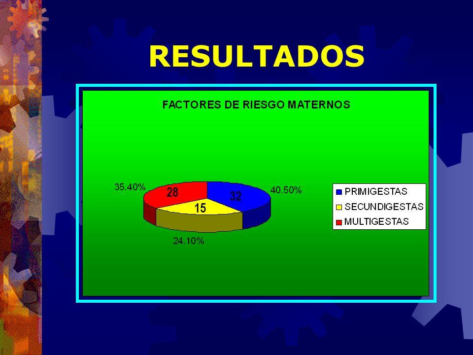 RESULTADOS 28 32 15