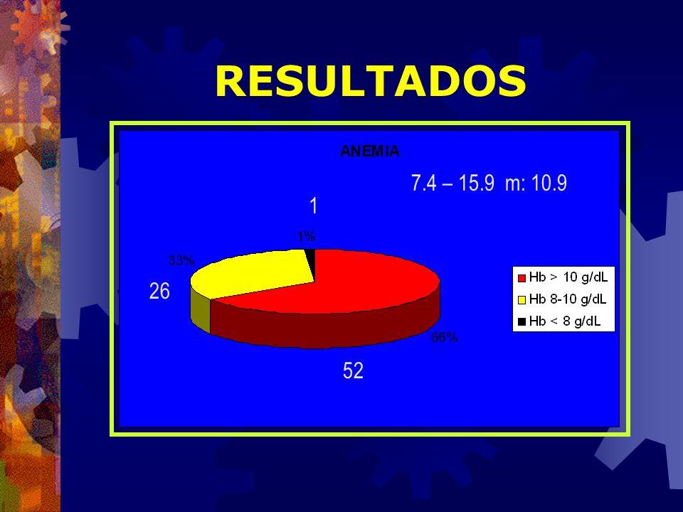 RESULTADOS 7.4 – 15.9 m: 10.9 1 26 52