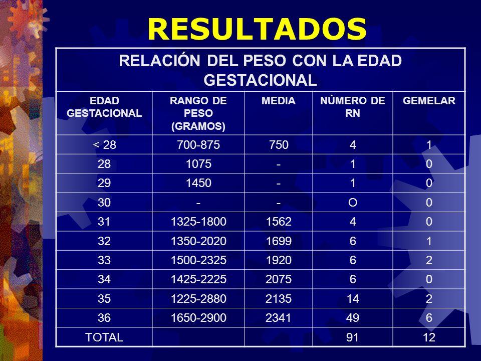 RELACIÓN DEL PESO CON LA EDAD GESTACIONAL