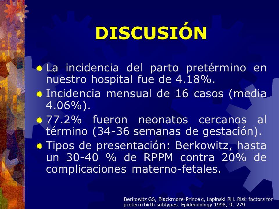 DISCUSIÓN La incidencia del parto pretérmino en nuestro hospital fue de 4.18%. Incidencia mensual de 16 casos (media 4.06%).