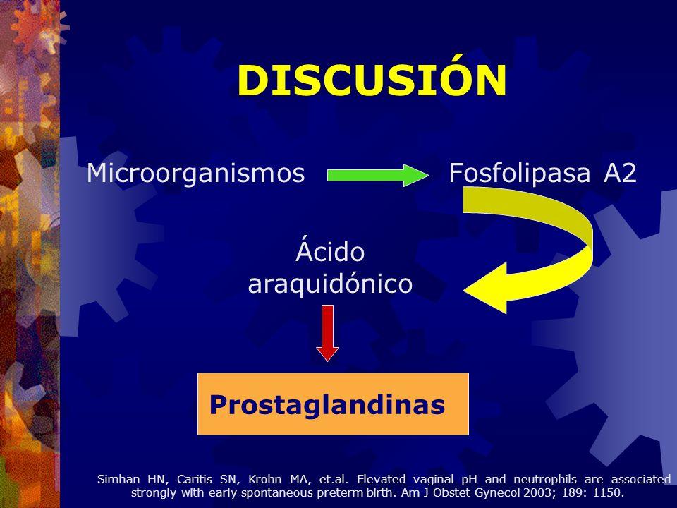 DISCUSIÓN Microorganismos Fosfolipasa A2 Ácido araquidónico