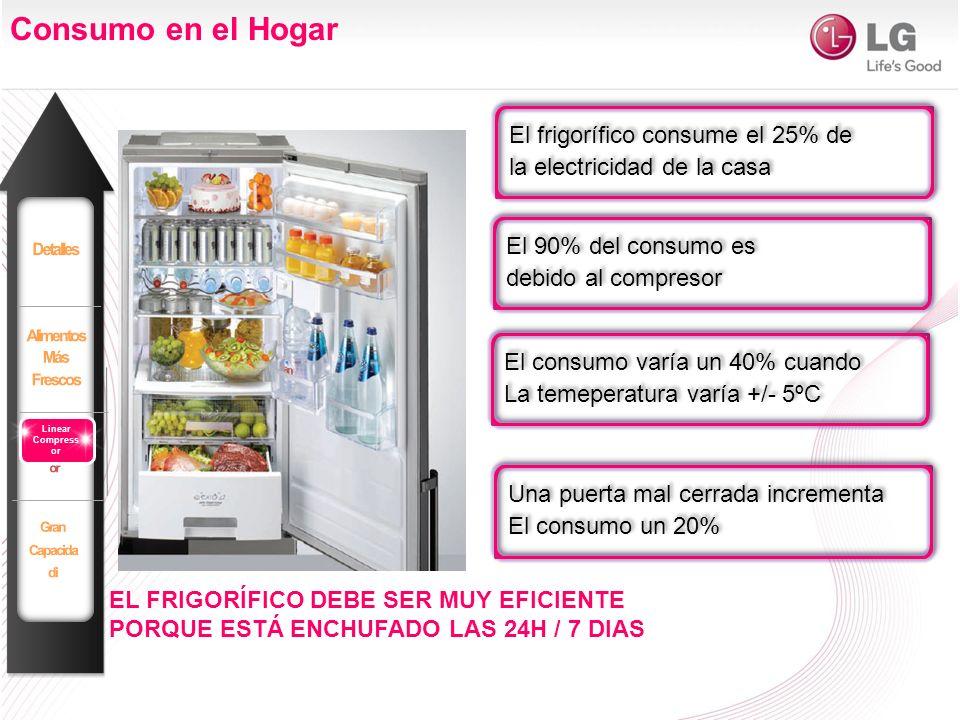 Consumo en el Hogar El frigorífico consume el 25% de