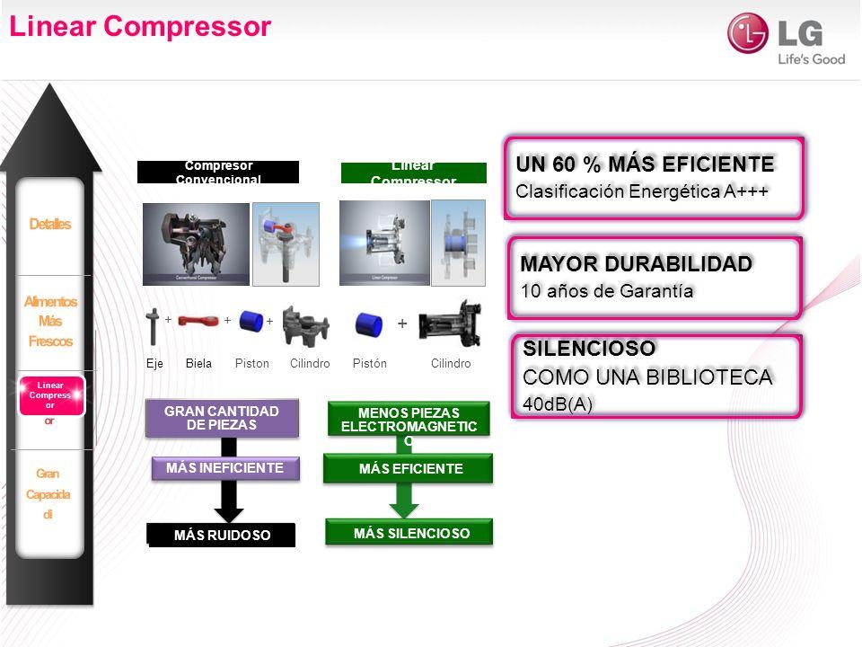 Compresor Convencional