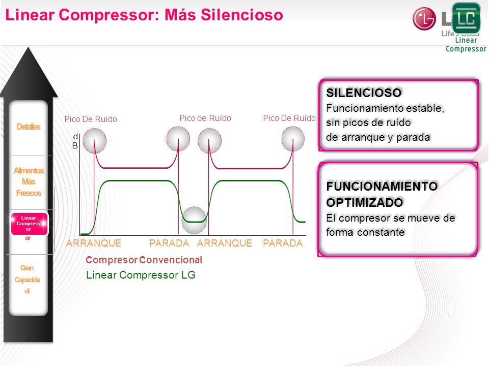 Linear Compressor: Más Silencioso