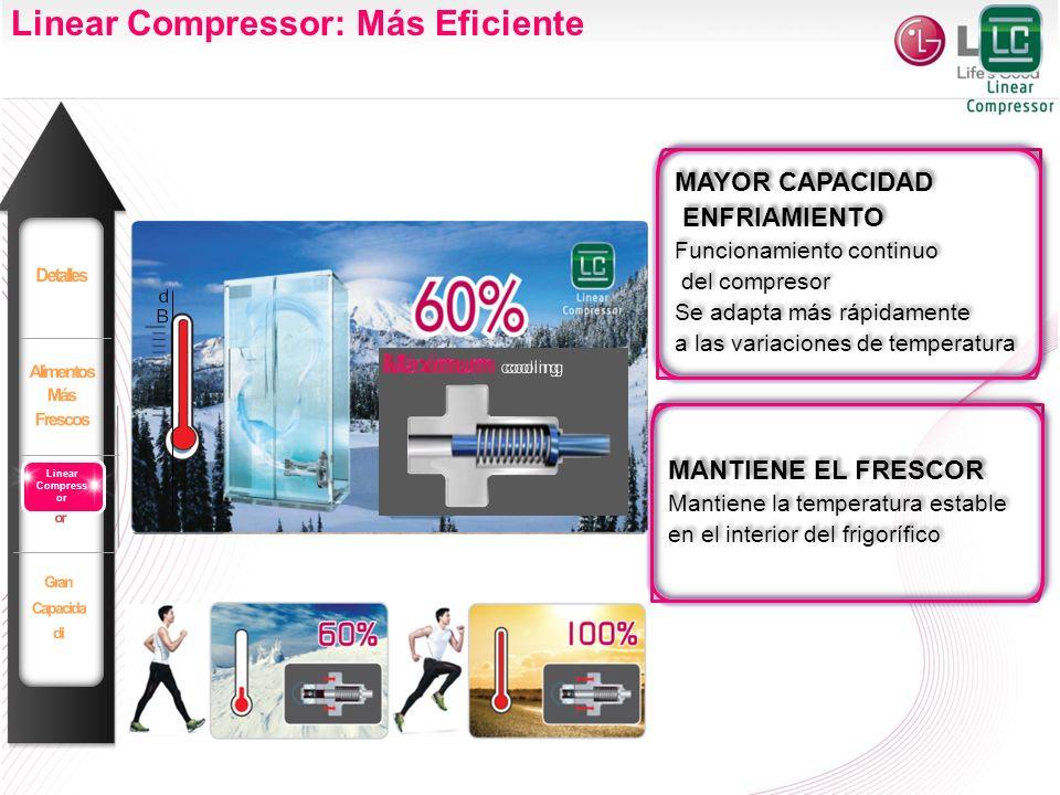 Linear Compressor: Más Eficiente