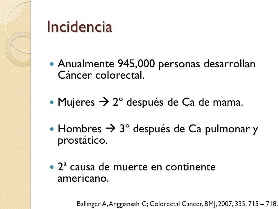 Incidencia Anualmente 945,000 personas desarrollan Cáncer colorectal.