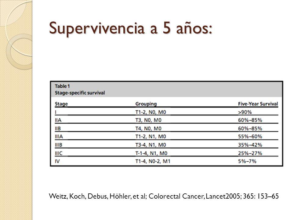 Supervivencia a 5 años: Weitz, Koch, Debus, Höhler, et al; Colorectal Cancer, Lancet2005; 365: 153–65.