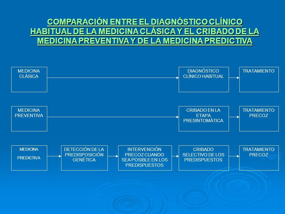 COMPARACIÓN ENTRE EL DIAGNÓSTICO CLÍNICO HABITUAL DE LA MEDICINA CLÁSICA Y EL CRIBADO DE LA MEDICINA PREVENTIVA Y DE LA MEDICINA PREDICTIVA