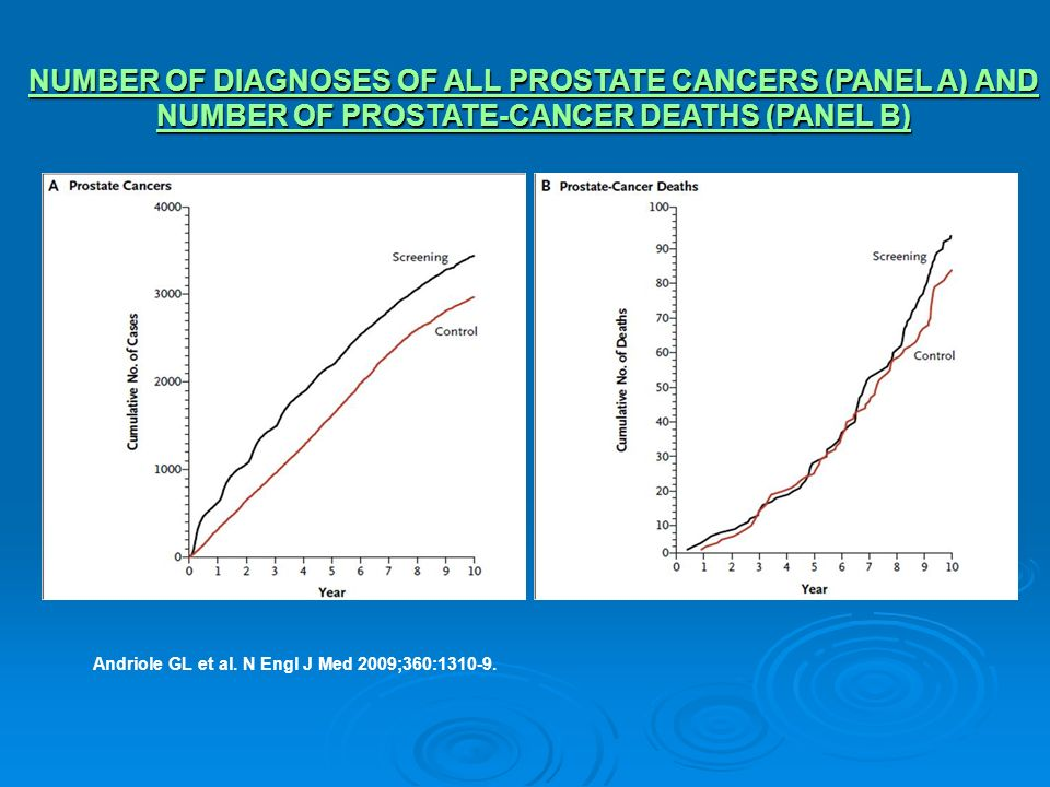 NUMBER OF DIAGNOSES OF ALL PROSTATE CANCERS (PANEL A) AND NUMBER OF PROSTATE-CANCER DEATHS (PANEL B)