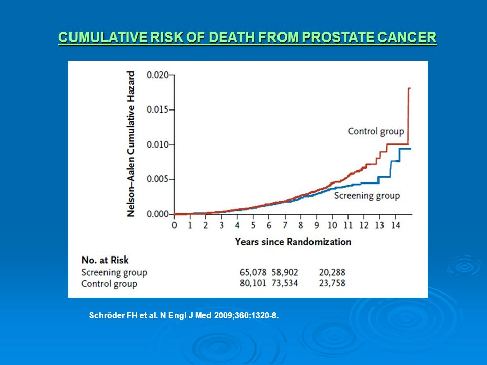 CUMULATIVE RISK OF DEATH FROM PROSTATE CANCER