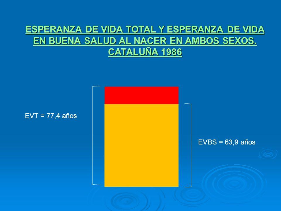 ESPERANZA DE VIDA TOTAL Y ESPERANZA DE VIDA EN BUENA SALUD AL NACER EN AMBOS SEXOS. CATALUÑA 1986