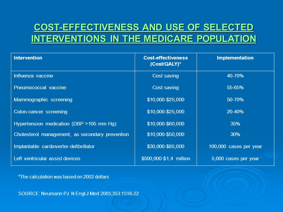 Cost-effectiveness (Cost/QALY)*