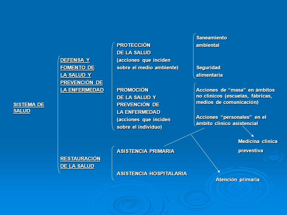 SISTEMA DE SALUD DEFENSA Y. FOMENTO DE. LA SALUD Y. PREVENCIÓN DE. LA ENFERMEDAD. PROTECCIÓN. DE LA SALUD.