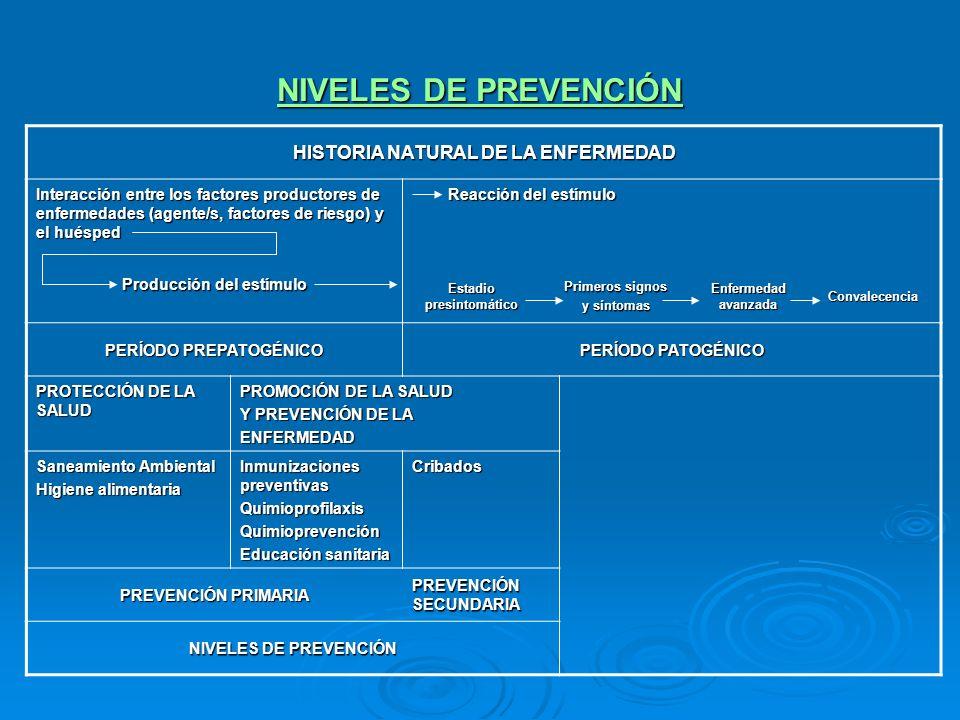 NIVELES DE PREVENCIÓN HISTORIA NATURAL DE LA ENFERMEDAD