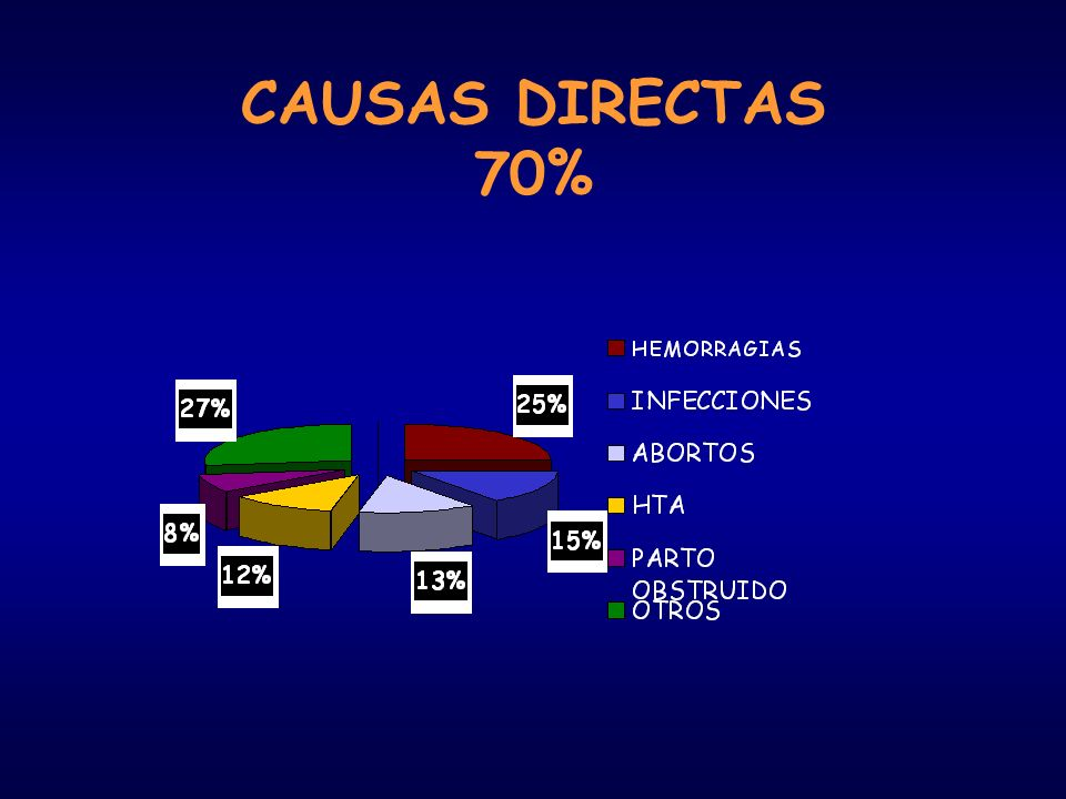 CAUSAS DIRECTAS 70%