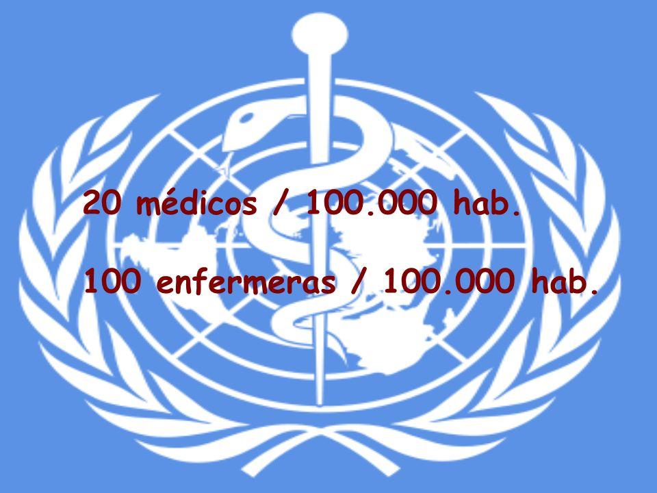 20 médicos / 100.000 hab. 100 enfermeras / 100.000 hab.