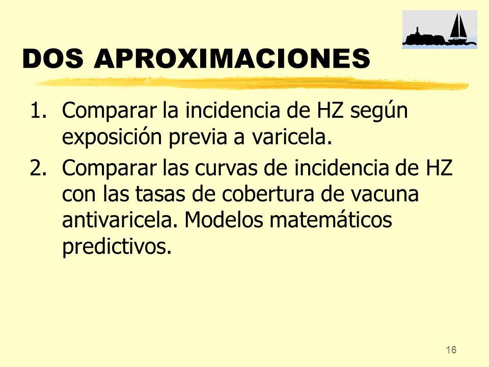 DOS APROXIMACIONES Comparar la incidencia de HZ según exposición previa a varicela.