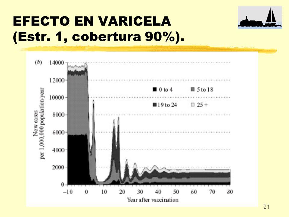 EFECTO EN VARICELA (Estr. 1, cobertura 90%).