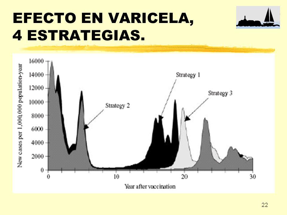 EFECTO EN VARICELA, 4 ESTRATEGIAS.