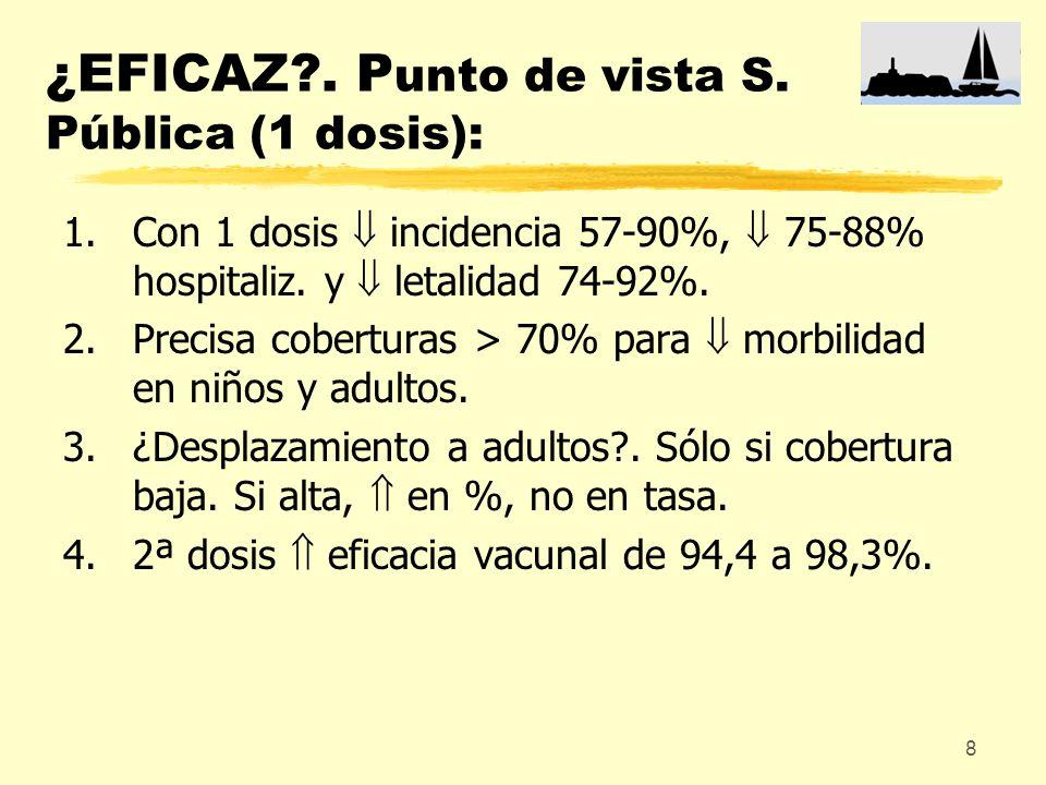 ¿EFICAZ . Punto de vista S. Pública (1 dosis):