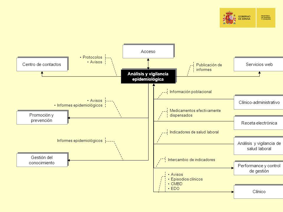 Análisis y vigilancia epidemiológica