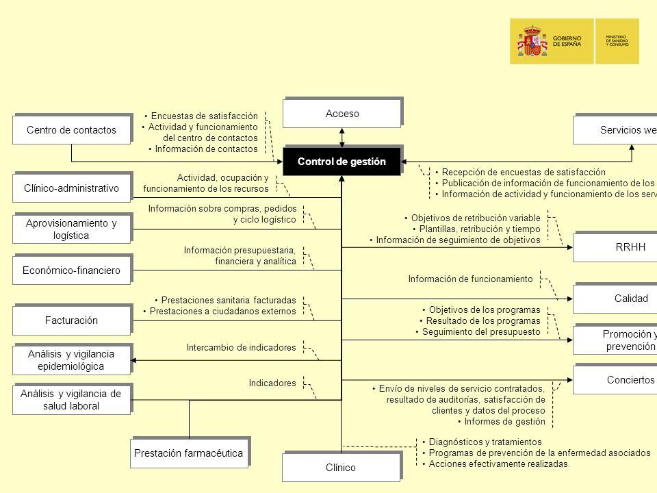 Clínico-administrativo