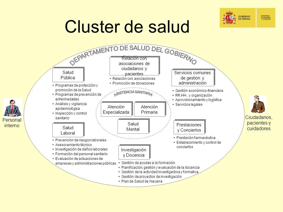 Cluster de salud Ciudadanos, pacientes y cuidadores Personal interno