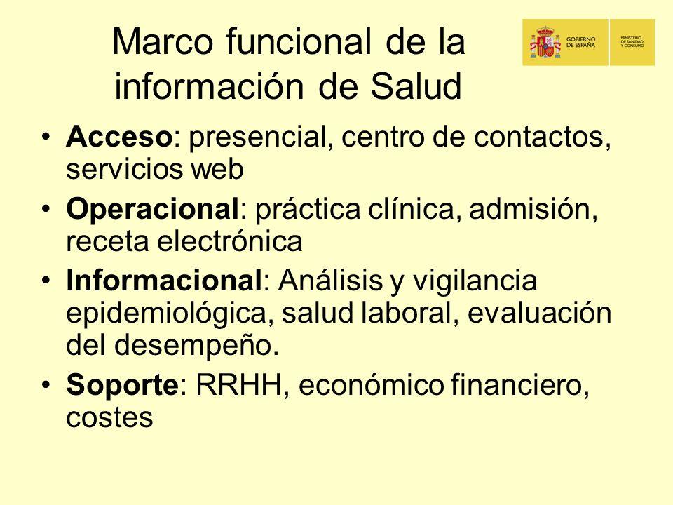 Marco funcional de la información de Salud