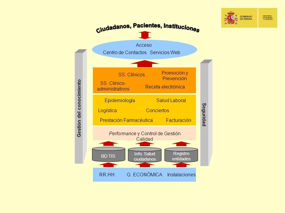 Gestión del conocimiento Ciudadanos, Pacientes, Instituciones