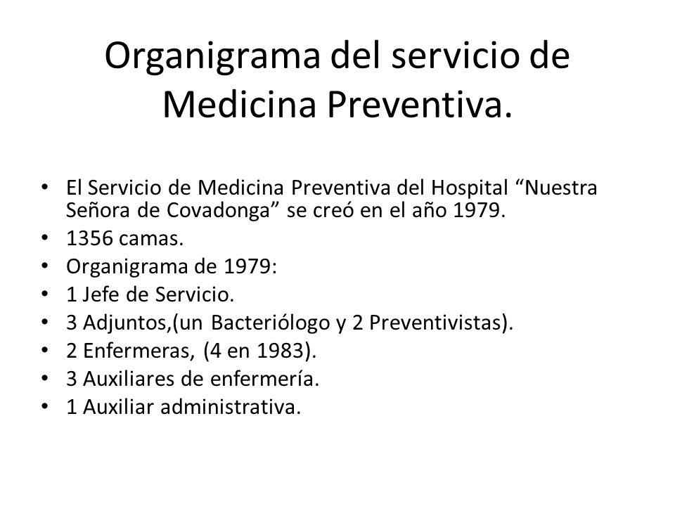 Organigrama del servicio de Medicina Preventiva.