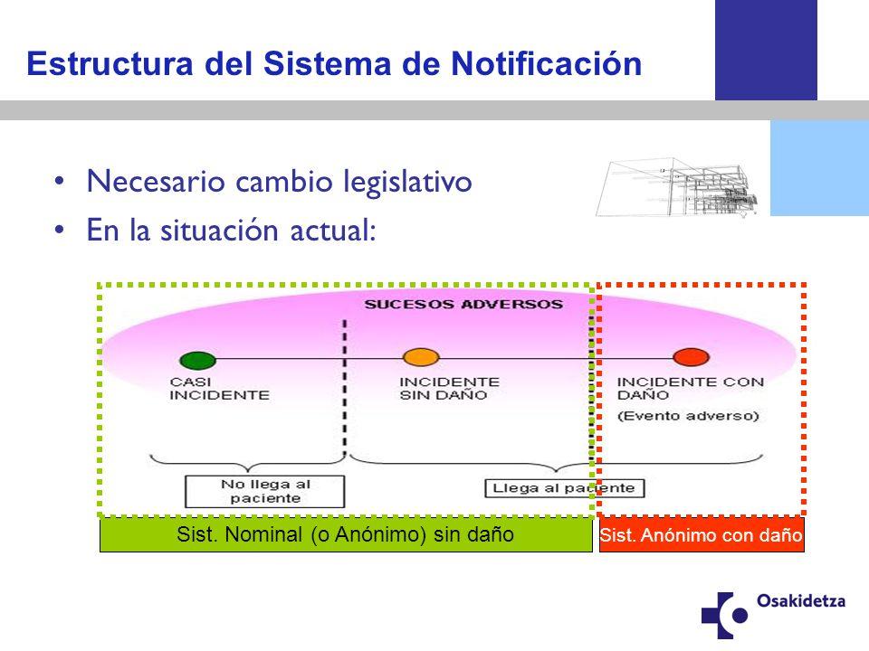 Estructura del Sistema de Notificación