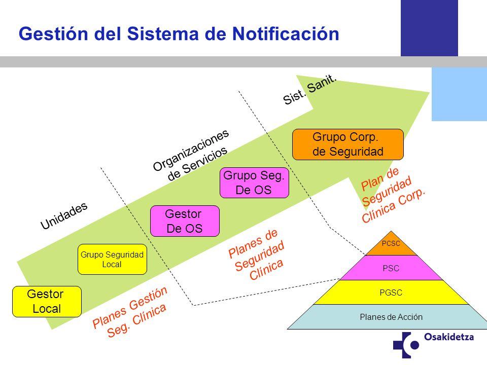 Gestión del Sistema de Notificación