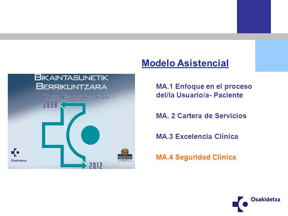 Modelo Asistencial MA.1 Enfoque en el proceso del/la Usuario/a- Paciente. MA. 2 Cartera de Servicios.