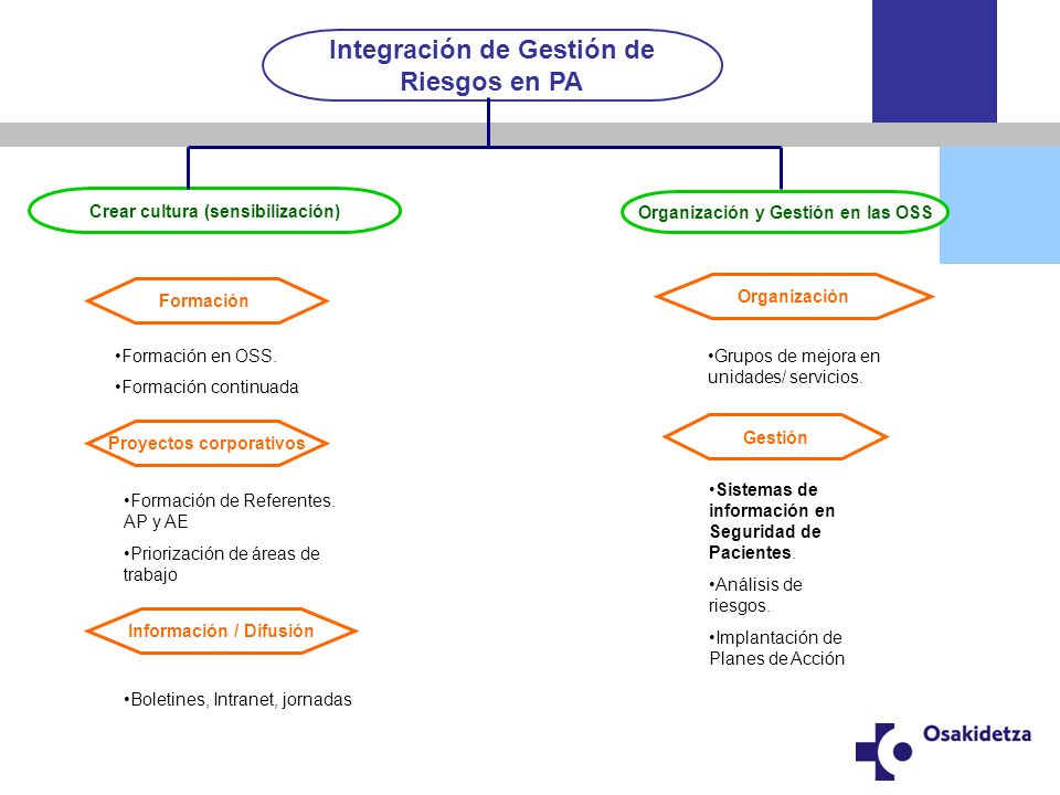 Integración de Gestión de Riesgos en PA