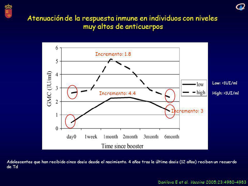 Atenuación de la respuesta inmune en individuos con niveles