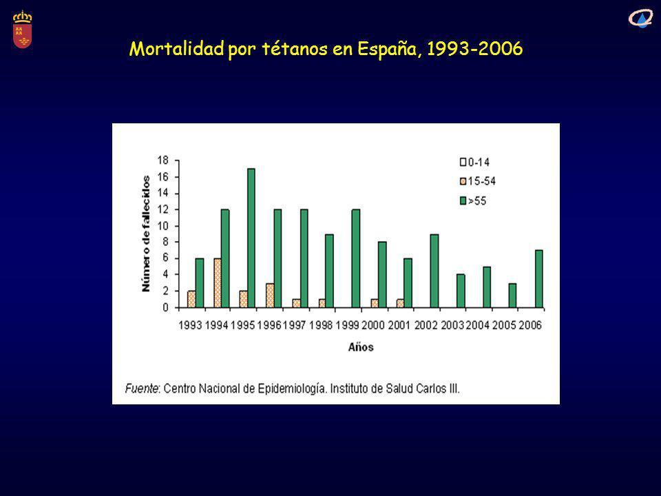 Mortalidad por tétanos en España, 1993-2006