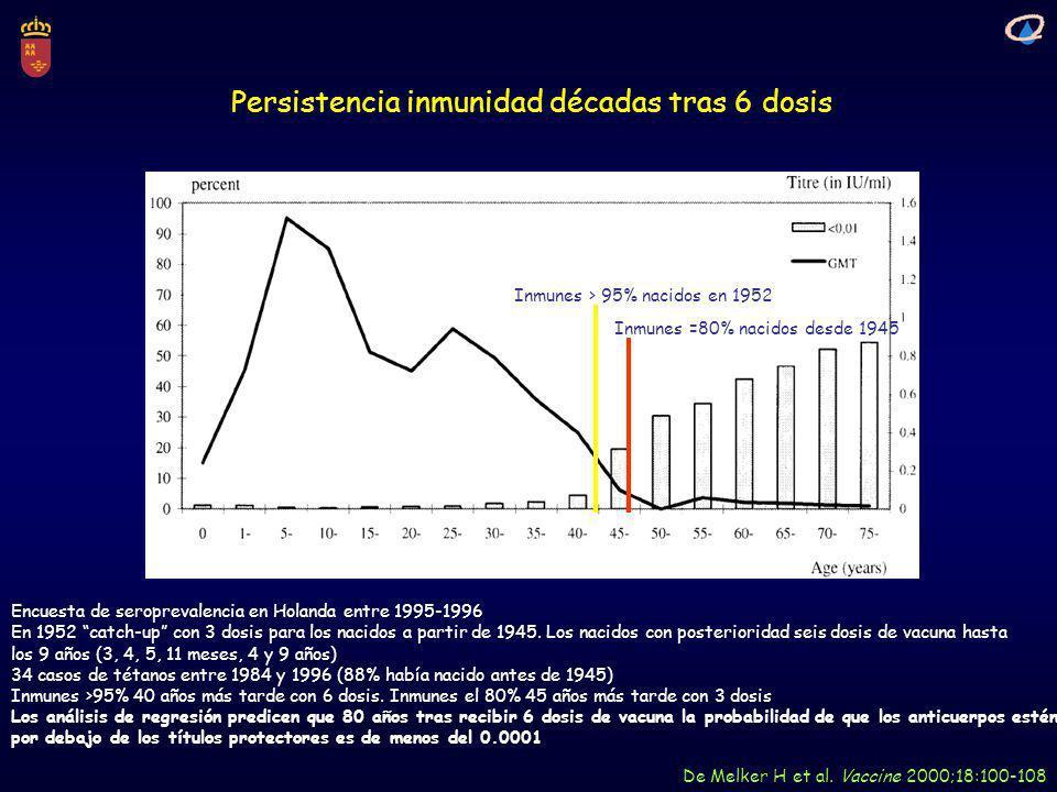 Persistencia inmunidad décadas tras 6 dosis