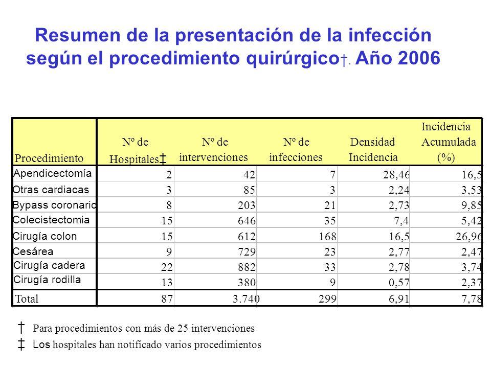 Resumen de la presentación de la infección según el procedimiento quirúrgico†. Año 2006