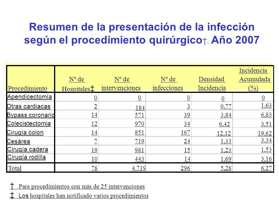 Resumen de la presentación de la infección según el procedimiento quirúrgico†. Año 2007
