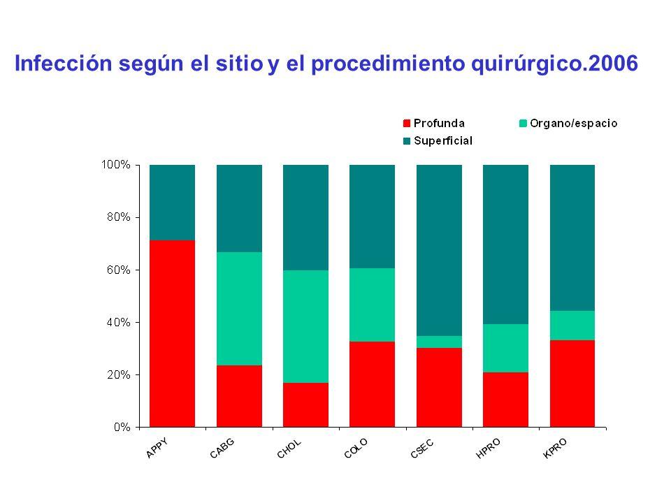 Infección según el sitio y el procedimiento quirúrgico.2006
